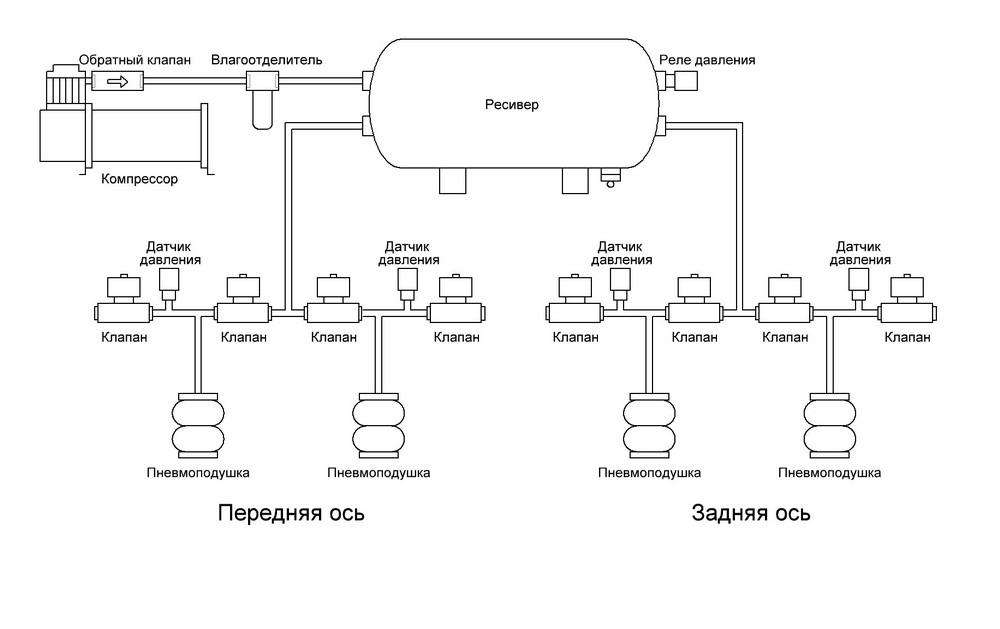 Схема пневмоподвески